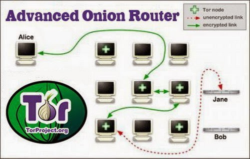 An overview of how tor works. Client establishes a path of onion.