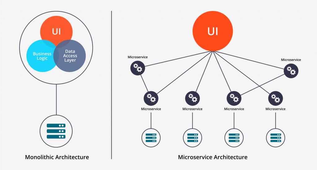 architecture microservice
