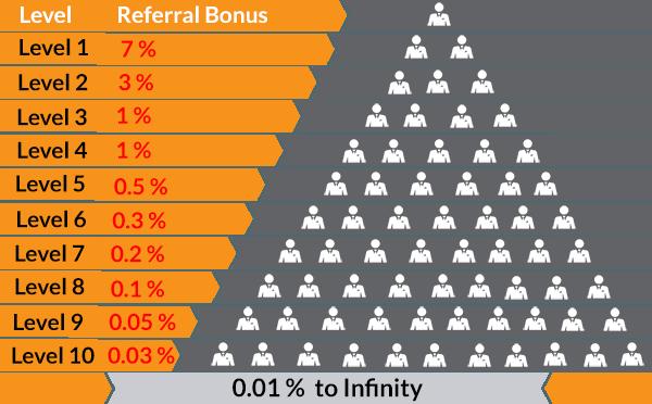 arnaque cryptomonnaie Pyramide de Ponzi bitconnect