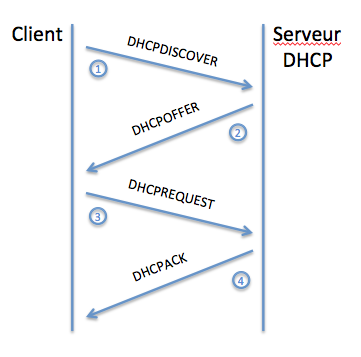 processus affectation ip dhcp