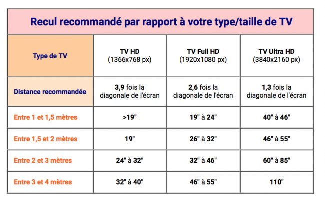 comment choisir taille television