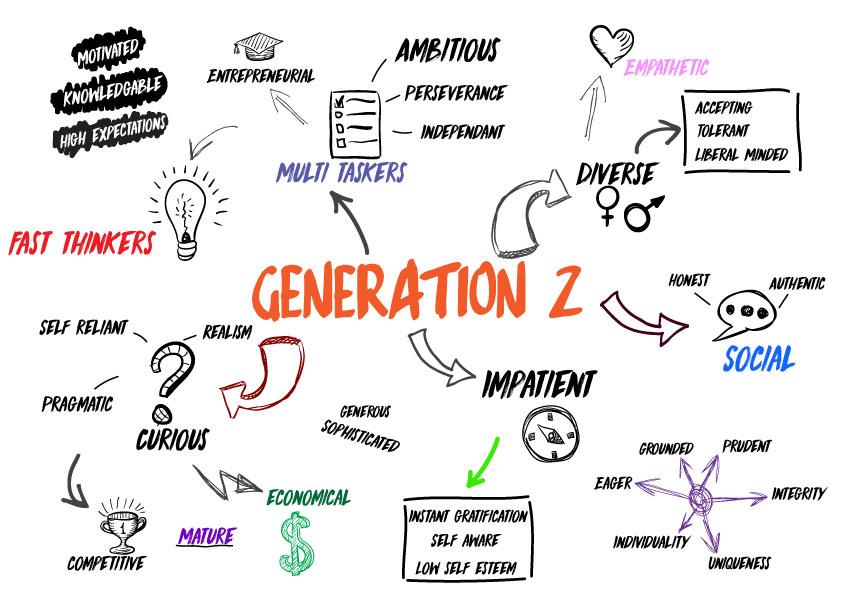 generation Z qui est elle
